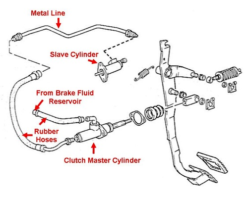 Bleeding The Hydraulic Clutch System How To Library